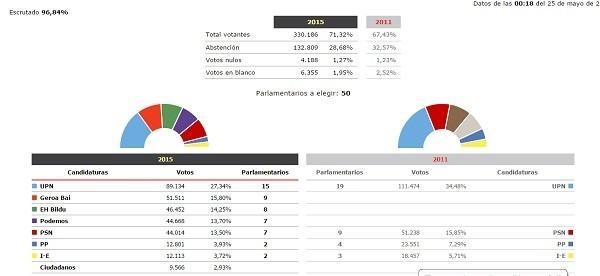 elecciones 2015 final