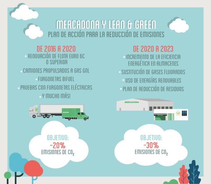 Mercadona avanza en su compromiso por la sostenibilidad logística y se une a la iniciativa Lean & Green,